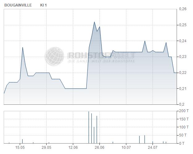 Bougainville Copper Ltd.
