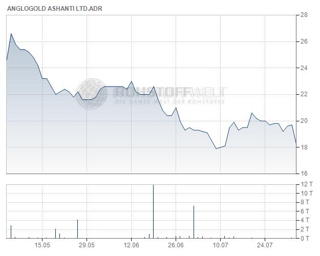 AngloGold Ashanti Ltd. (ADR)