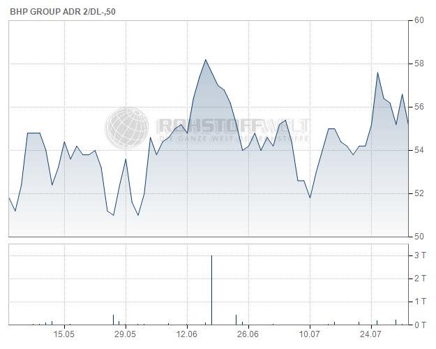 BHP Group Ltd. (ADR)
