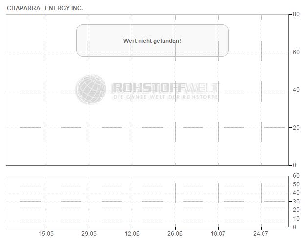 Chaparral Energy Inc.