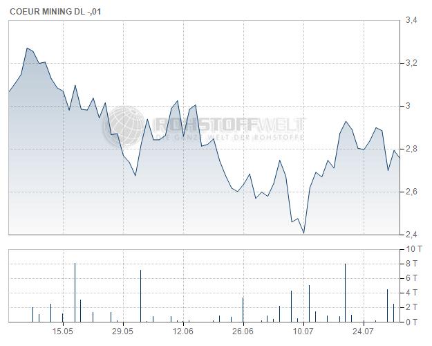 Coeur Mining Inc.