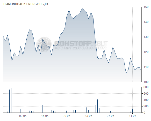 Diamondback Energy Inc.