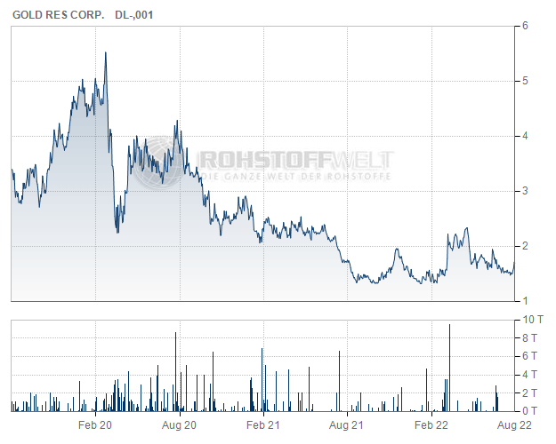 Gold Resource Corp.