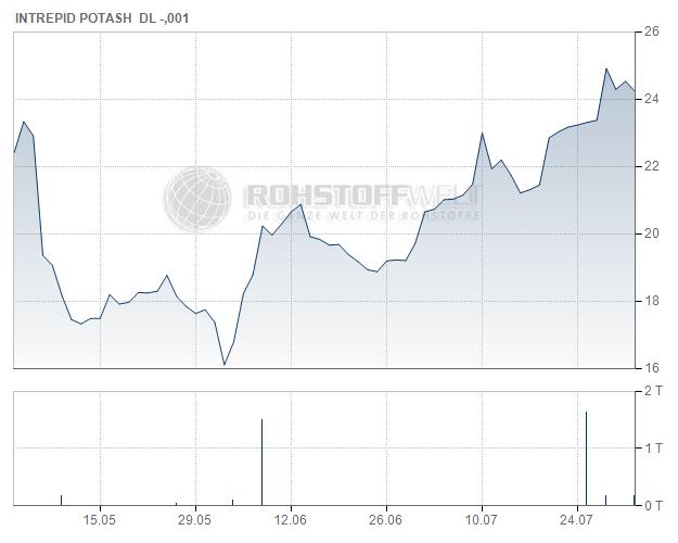 Intrepid Potash Inc.