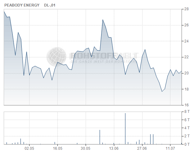 Peabody Energy Corp.