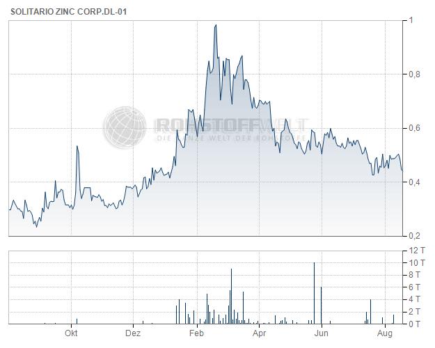 Solitario Zinc Corp.