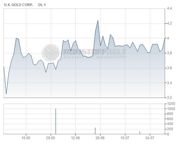 U.S. Gold Corp.