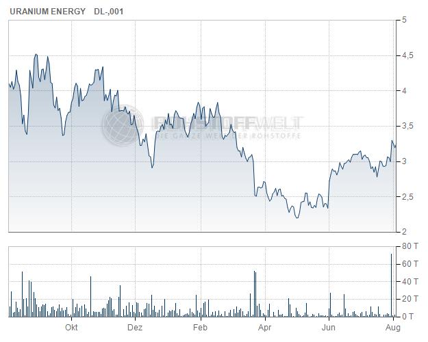 Uranium Energy Corp.
