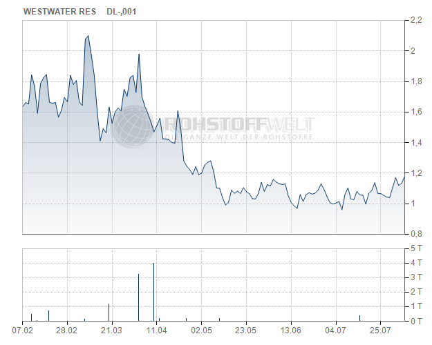 Westwater Resources Inc.