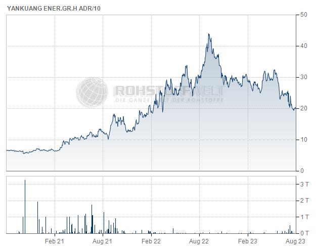 Yanzhou Coal Mining Company Ltd. (ADR)