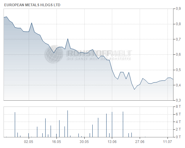 European Metals Holdings Ltd.