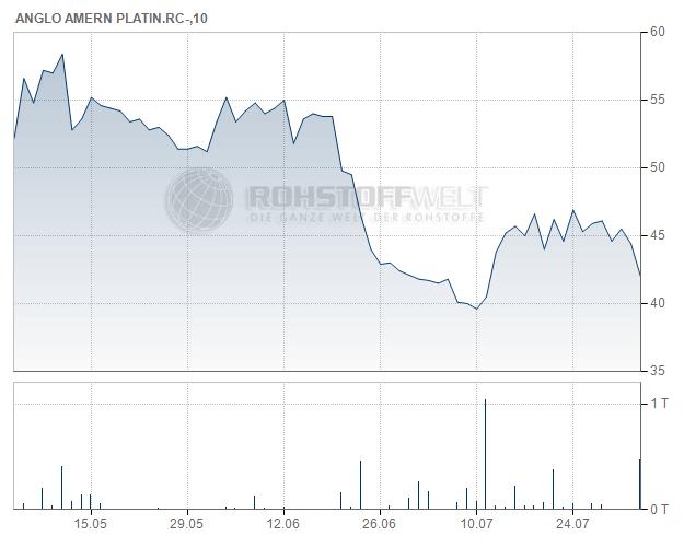 Anglo American Platinum Ltd.