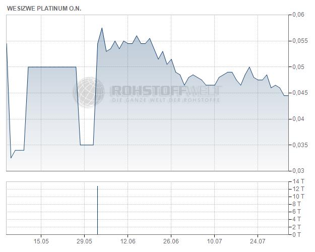 Wesizwe Platinum Ltd.