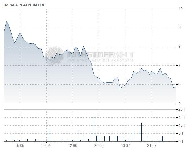 Impala Platinum Holdings Ltd.